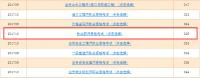 2017河南执业药师准考证打印入口已开通