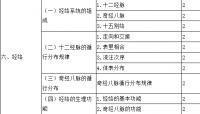 2018年主管中药师考试大纲【相关专业知识】
