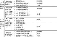2018年主管护师考试大纲-医院感染护理学