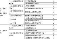 2018年初级中药士专业实践能力考试大纲
