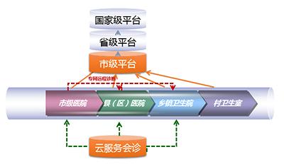 """分级诊疗盘锦模式:打造""""接地气""""的联动平台"""