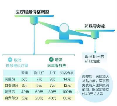 北京公布医药分开试点账单 分级诊疗趋势明显