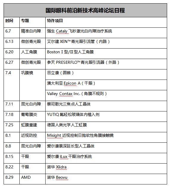 会议邀请:博鳌超级眼视光-2020国际眼科前沿新技术高峰论坛
