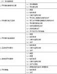 2018年临床执业医师欢迎光临乐虎国际【官方授权】大纲—代谢、内分泌系统