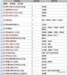 河南栾川县关于尽快激活医师电子化注册账号的通知