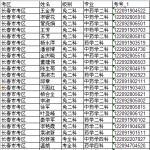 吉林省2018年执业药师考试成绩预合格人员名单