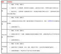 【精华】执业药师《中药一》考试题型及规律分析