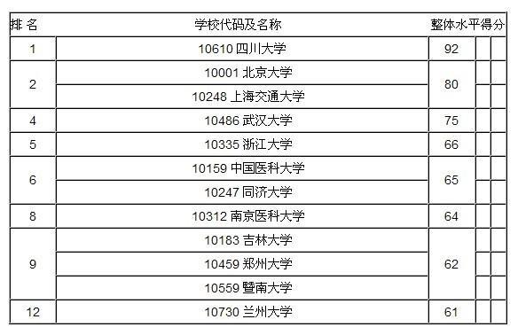 口腔医学专业大学排名_口腔医学专业介绍ppt
