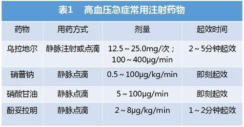 [GWICC2015]华琦:高血压急症和亚急症的急诊处理