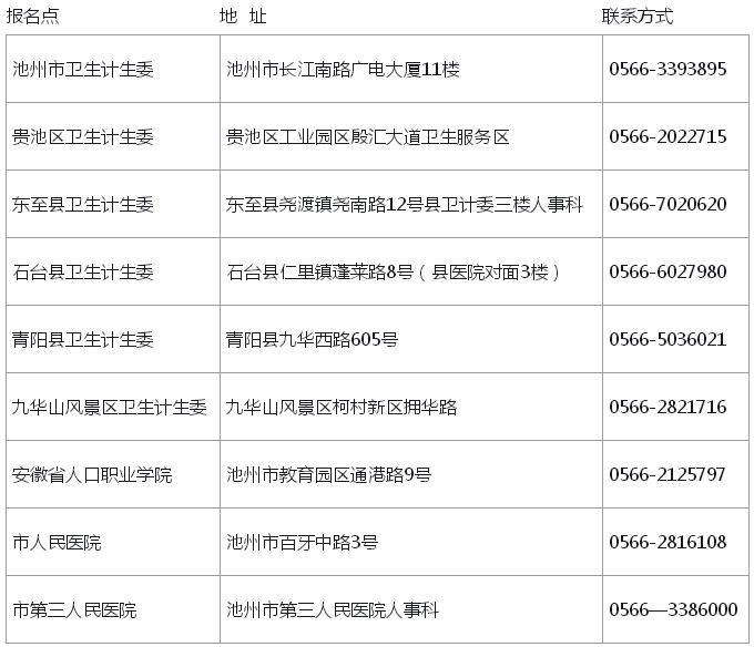 池州考点2017年卫生专业技术资格证书领取通知 发布时间:2018年04月16日 10:24:37 来源:环球网校