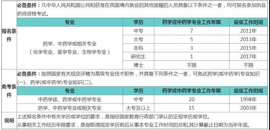 2018执业药师考试报名条件