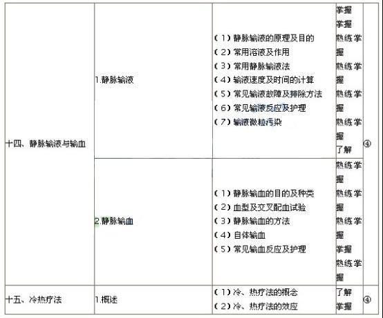 2014年初级护师试题_2019年初级护师基础护理学考试大纲