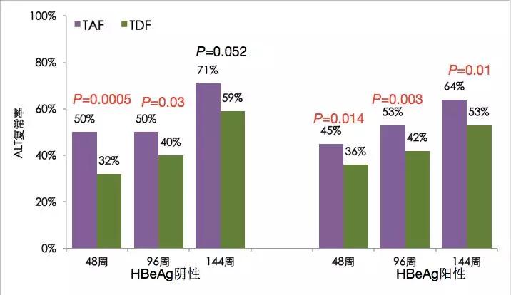 快訊丨富馬酸丙酚替諾福韋(TAF)治療4年的肝細胞癌發生率低于富馬酸替諾福韋二吡呋酯(TDF)